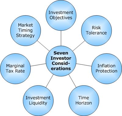 7investor_consid.png