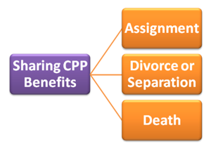 CPP_benefits_sharing300.png