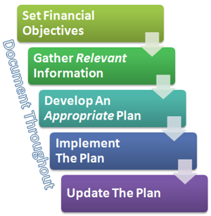 financial_planning_process300.png