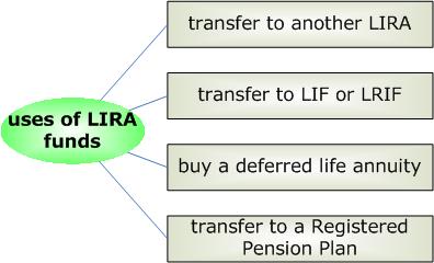 LIRA_uses.png
