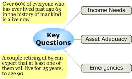 longevity_questions.png