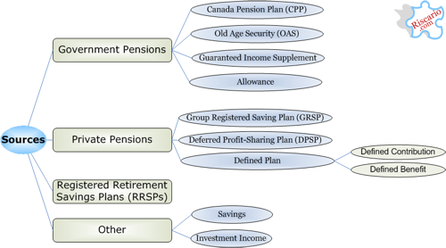 retirement_income_sources500.png