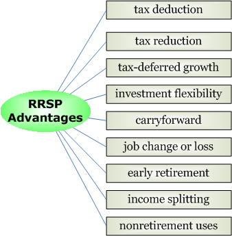 RRSP_advantages.png