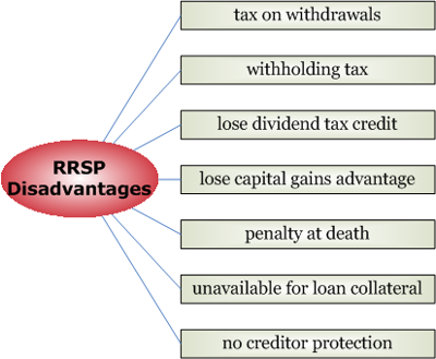 RRSP_disadvantages.png