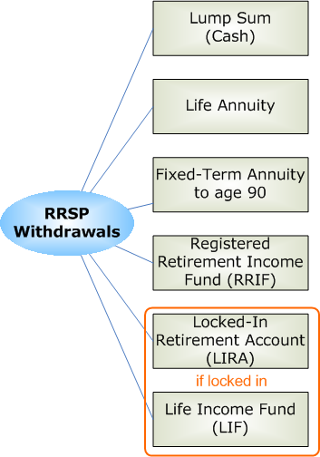 AnnuityF: Fully Taxed Annuity